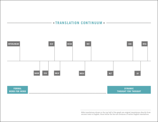 This graph visually illustrates the translation philosophy of several of today's popular Bible translations.